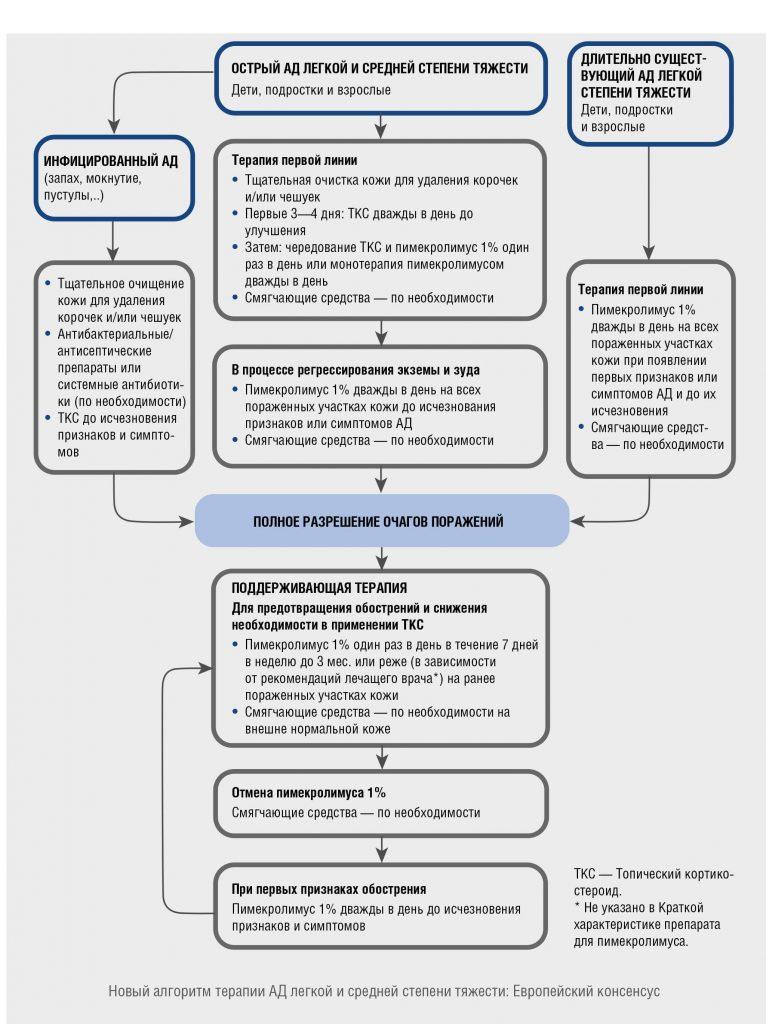Терапия атопического дерматита